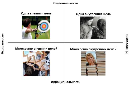 Психологические типы и способности к профессии